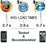 We recommend using these browsers or newer only! IE8+, FireFox 3+, Safari 5+. Tested on iPhone os4.2 and Adroid Froyo 2.2